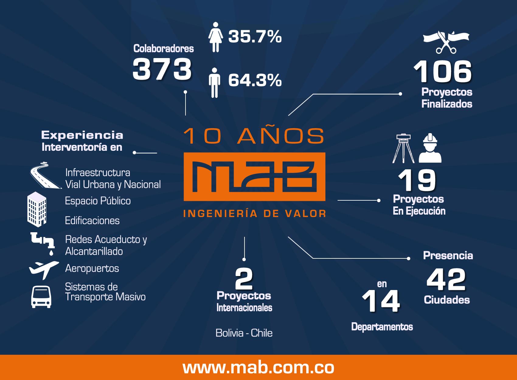MAB INGENIERÍA DE VALOR HOY