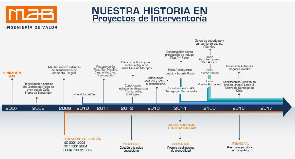 Nuestra Historia a través de nuestros proyectos.